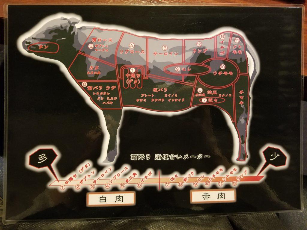 匠家33熟成肉の部位